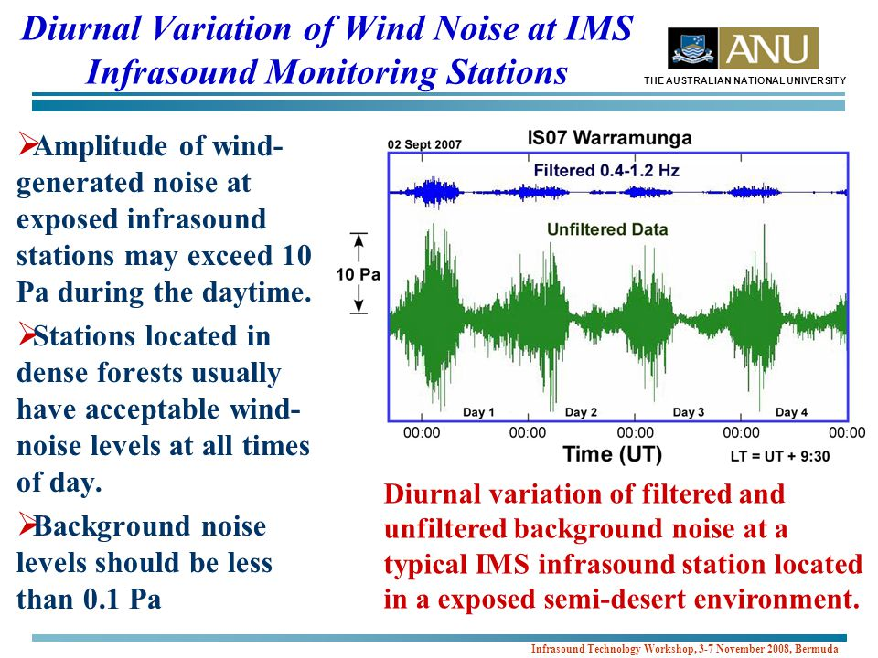 THE AUSTRALIAN NATIONAL UNIVERSITY Infrasound Technology Workshop, 3-7 November 2008, Bermuda Diurnal Variation of Wind Noise at IMS Infrasound Monitoring Stations  Amplitude of wind- generated noise at exposed infrasound stations may exceed 10 Pa during the daytime.