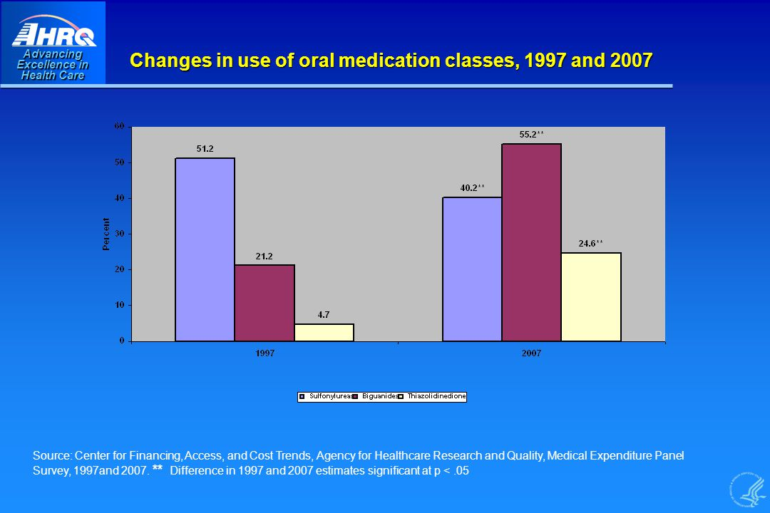 Advancing Excellence in Health Care Changes in use of oral medication classes, 1997 and 2007 Source: Center for Financing, Access, and Cost Trends, Agency for Healthcare Research and Quality, Medical Expenditure Panel Survey, 1997and 2007.