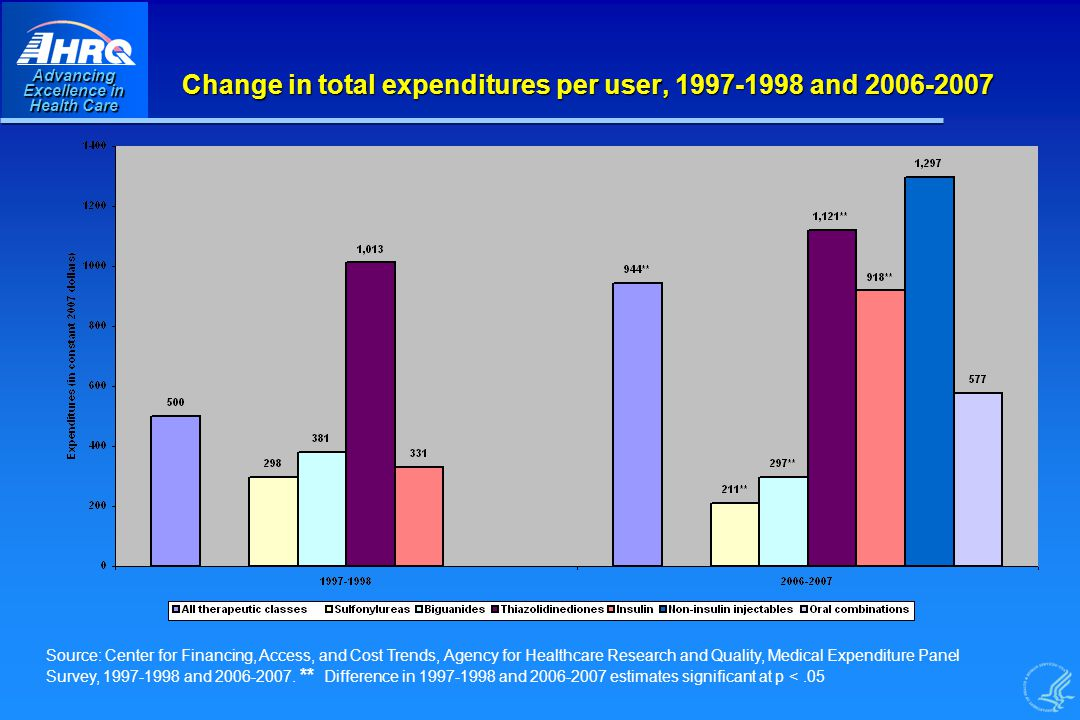 Advancing Excellence in Health Care Change in total expenditures per user, and Source: Center for Financing, Access, and Cost Trends, Agency for Healthcare Research and Quality, Medical Expenditure Panel Survey, and