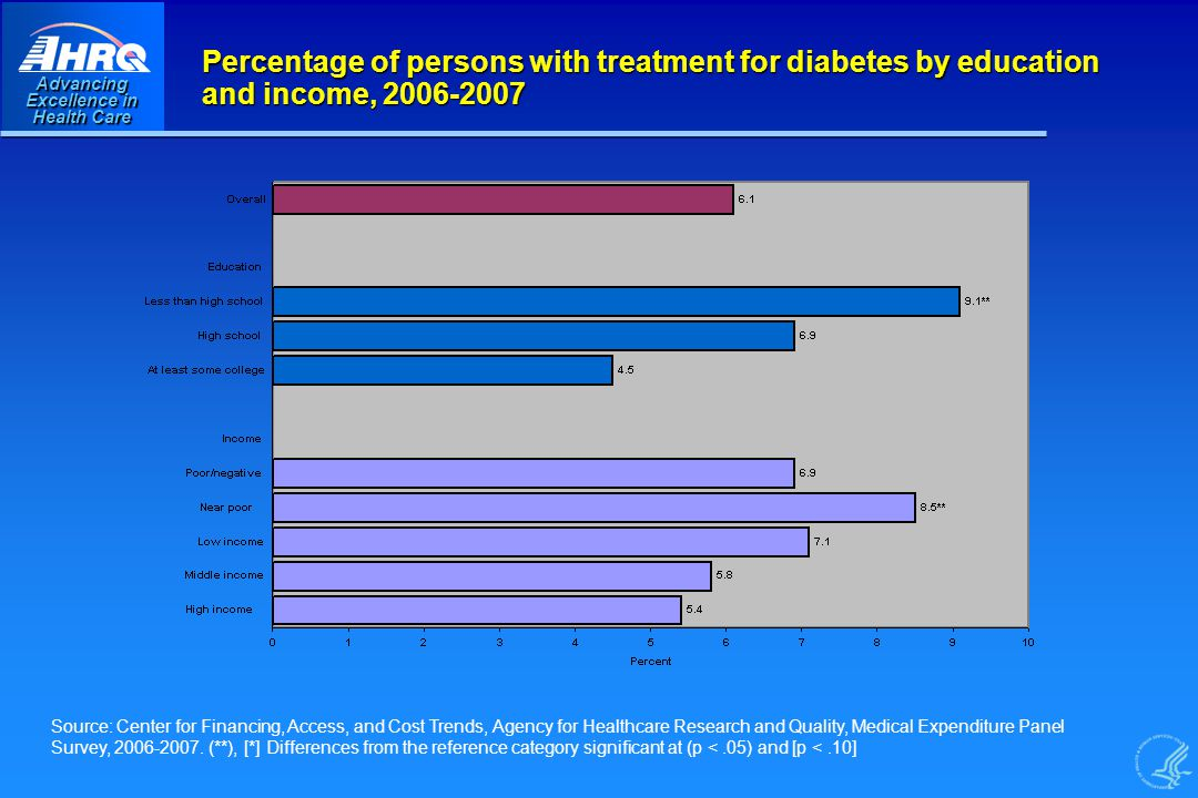 Advancing Excellence in Health Care Percentage of persons with treatment for diabetes by education and income, Source: Center for Financing, Access, and Cost Trends, Agency for Healthcare Research and Quality, Medical Expenditure Panel Survey,
