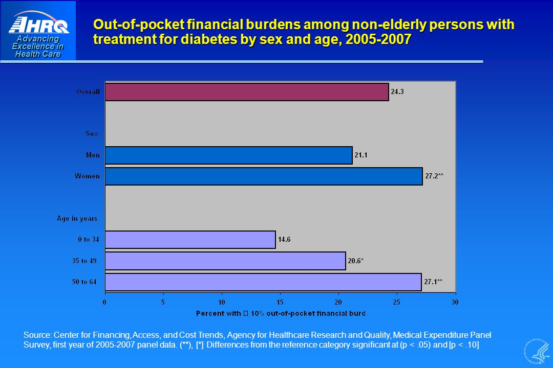 Advancing Excellence in Health Care Out-of-pocket financial burdens among non-elderly persons with treatment for diabetes by sex and age, Source: Center for Financing, Access, and Cost Trends, Agency for Healthcare Research and Quality, Medical Expenditure Panel Survey, first year of panel data.