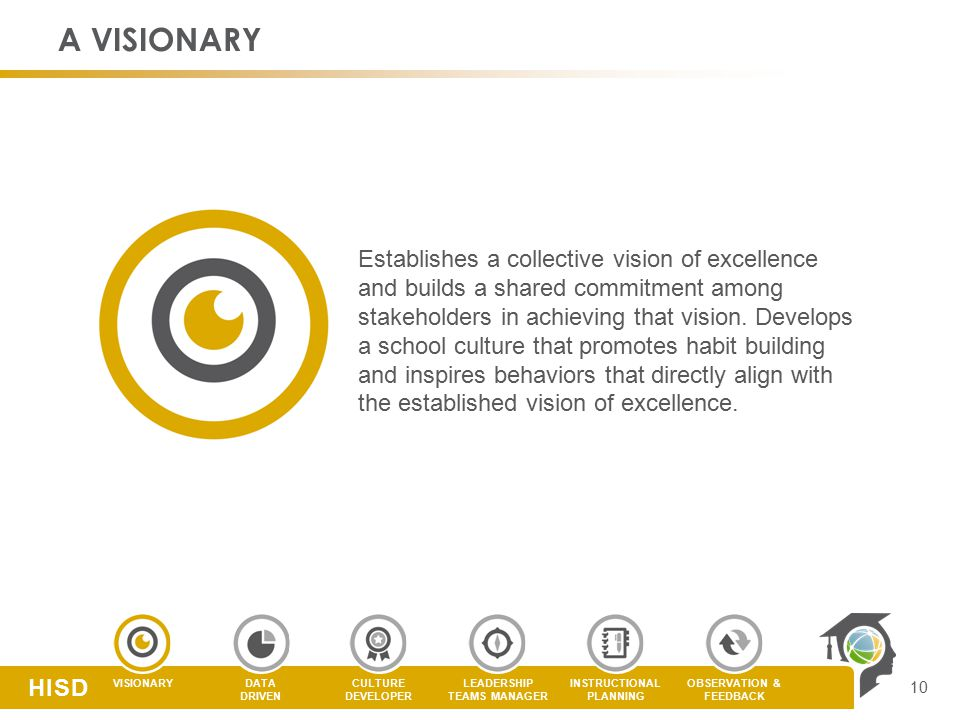 CULTURE DEVELOPER LEADERSHIP TEAMS MANAGER DATA DRIVEN VISIONARYOBSERVATION & FEEDBACK INSTRUCTIONAL PLANNING HISD A VISIONARY Establishes a collective vision of excellence and builds a shared commitment among stakeholders in achieving that vision.