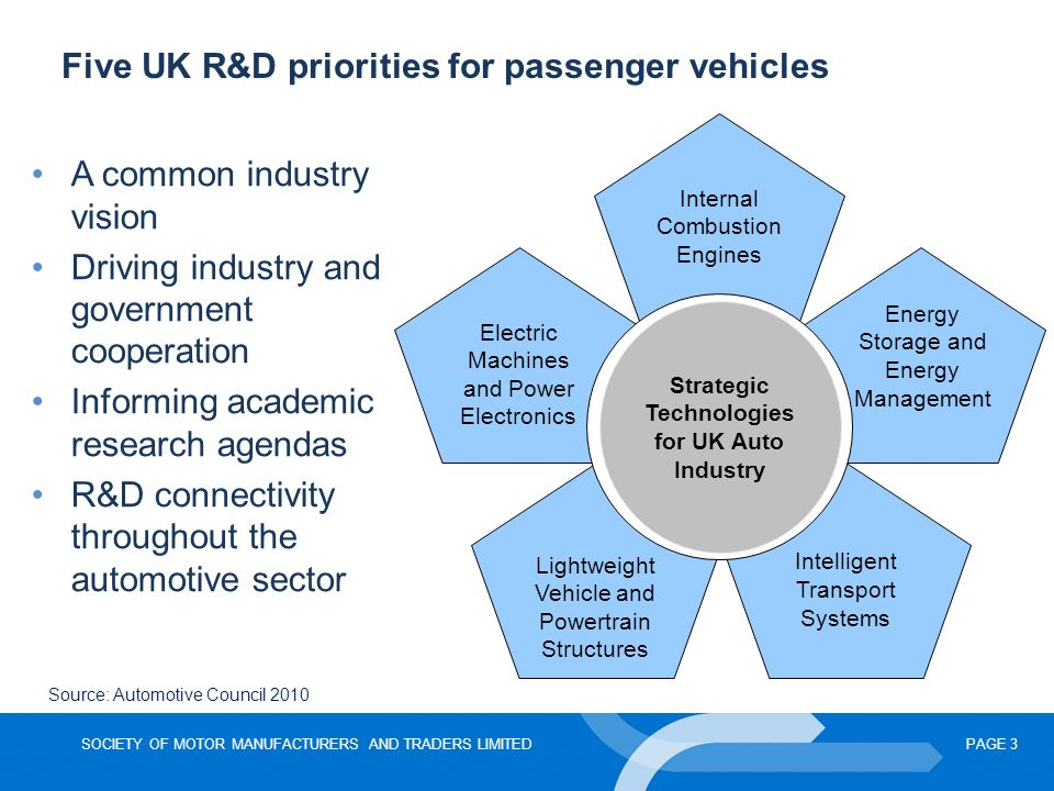 SOCIETY OF MOTOR MANUFACTURERS AND TRADERS LIMITEDPAGE 3 Five UK R&D priorities for passenger vehicles Internal Combustion Engines Energy Storage and Energy Management Intelligent Transport Systems Lightweight Vehicle and Powertrain Structures Electric Machines and Power Electronics Strategic Technologies for UK Auto Industry A common industry vision Driving industry and government cooperation Informing academic research agendas R&D connectivity throughout the automotive sector Source: Automotive Council 2010