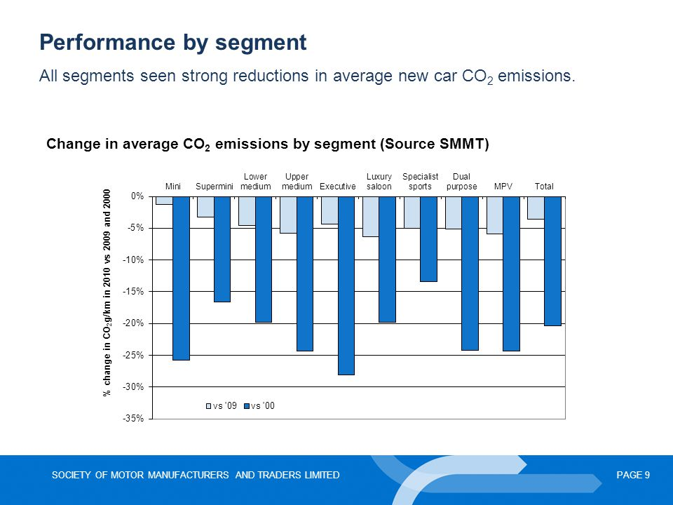 SOCIETY OF MOTOR MANUFACTURERS AND TRADERS LIMITEDPAGE 9 Performance by segment All segments seen strong reductions in average new car CO 2 emissions.