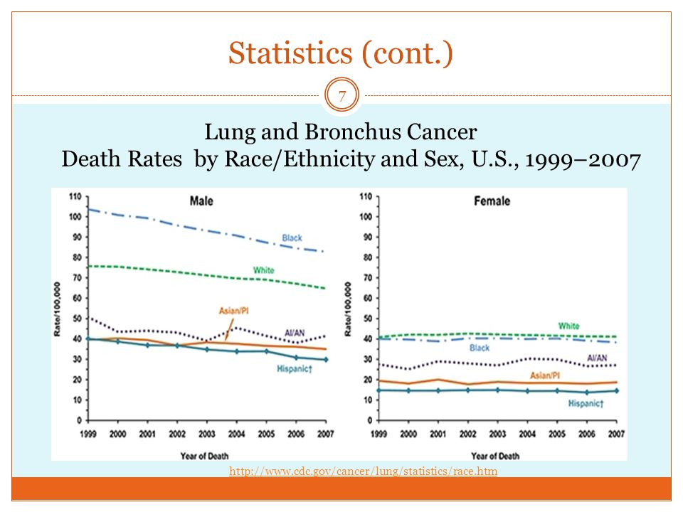 Statistics (cont.) Lung and Bronchus Cancer Death Rates by Race/Ethnicity and Sex, U.S., 1999–