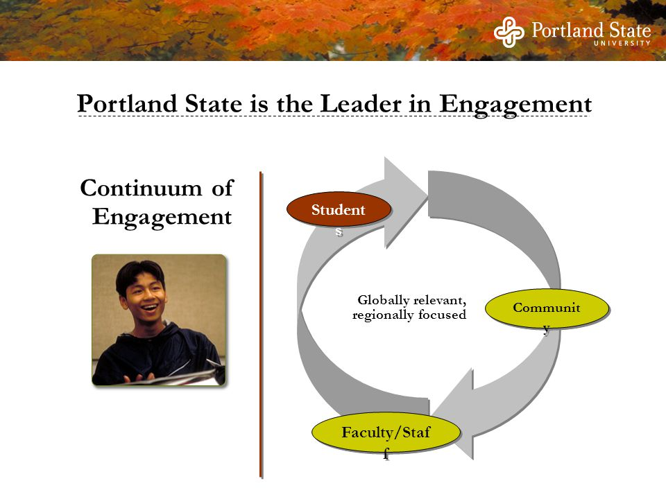 Student s Faculty/Staf f Communit y Globally relevant, regionally focused Continuum of Engagement Portland State is the Leader in Engagement