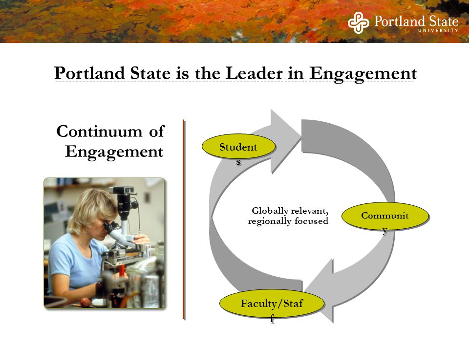 Portland State is the Leader in Engagement Student s Faculty/Staf f Communit y Globally relevant, regionally focused Continuum of Engagement