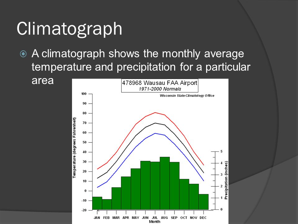 Climatograph  A climatograph shows the monthly average temperature and precipitation for a particular area