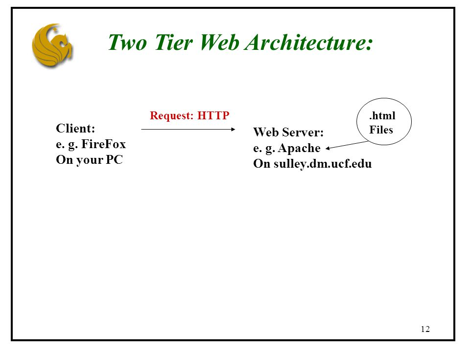12 Two Tier Web Architecture: Client: e. g. FireFox On your PC Web Server: e.