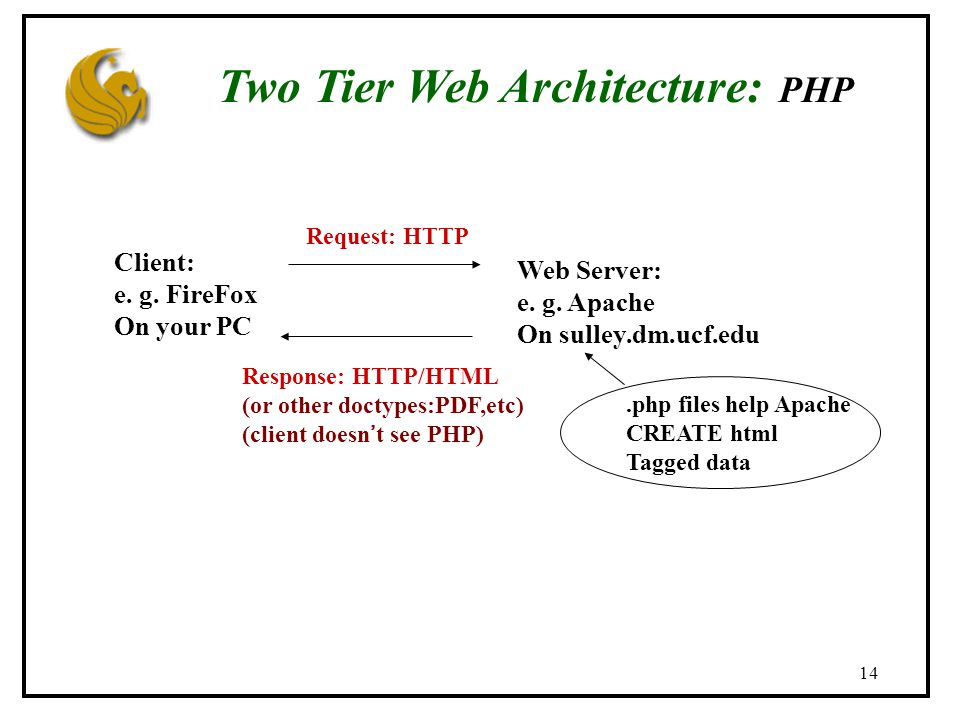 14 Two Tier Web Architecture: PHP Client: e. g. FireFox On your PC Web Server: e.