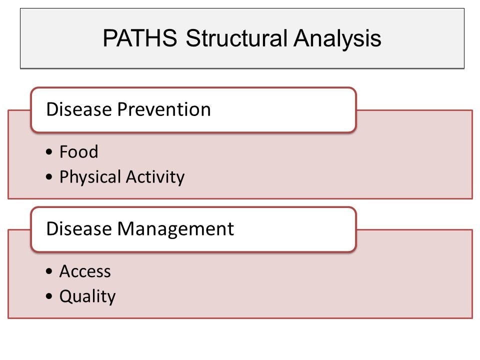 PATHS Structural Analysis Food Physical Activity Disease Prevention Access Quality Disease Management