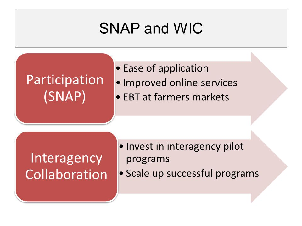 Ease of application Improved online services EBT at farmers markets Participation (SNAP) Invest in interagency pilot programs Scale up successful programs Interagency Collaboration SNAP and WIC