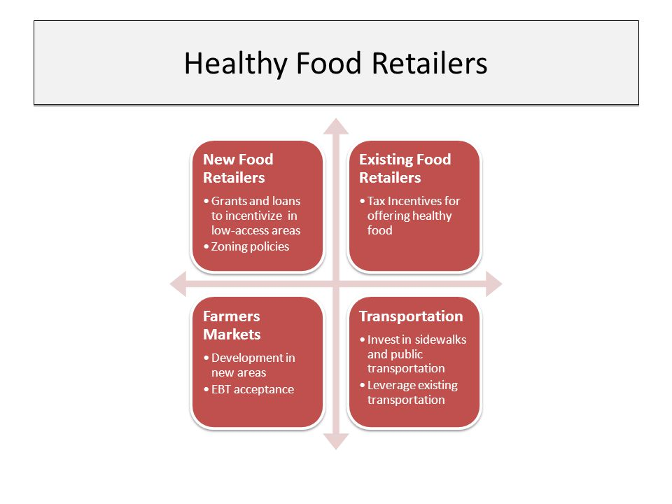 Healthy Food Retailers New Food Retailers Grants and loans to incentivize in low-access areas Zoning policies Existing Food Retailers Tax Incentives for offering healthy food Farmers Markets Development in new areas EBT acceptance Transportation Invest in sidewalks and public transportation Leverage existing transportation