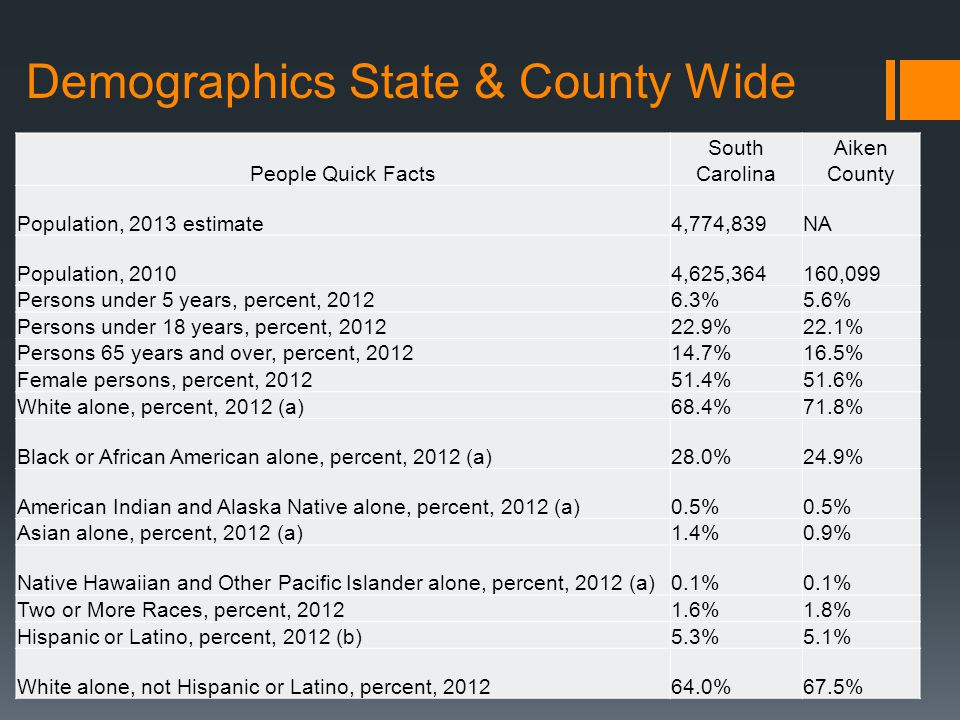 Demographics State & County Wide People Quick Facts South Carolina Aiken County Population, 2013 estimate4,774,839NA Population, 20104,625,364160,099 Persons under 5 years, percent, 20126.3%5.6% Persons under 18 years, percent, 201222.9%22.1% Persons 65 years and over, percent, 201214.7%16.5% Female persons, percent, 201251.4%51.6% White alone, percent, 2012 (a)68.4%71.8% Black or African American alone, percent, 2012 (a)28.0%24.9% American Indian and Alaska Native alone, percent, 2012 (a)0.5% Asian alone, percent, 2012 (a)1.4%0.9% Native Hawaiian and Other Pacific Islander alone, percent, 2012 (a)0.1% Two or More Races, percent, 20121.6%1.8% Hispanic or Latino, percent, 2012 (b)5.3%5.1% White alone, not Hispanic or Latino, percent, 201264.0%67.5%