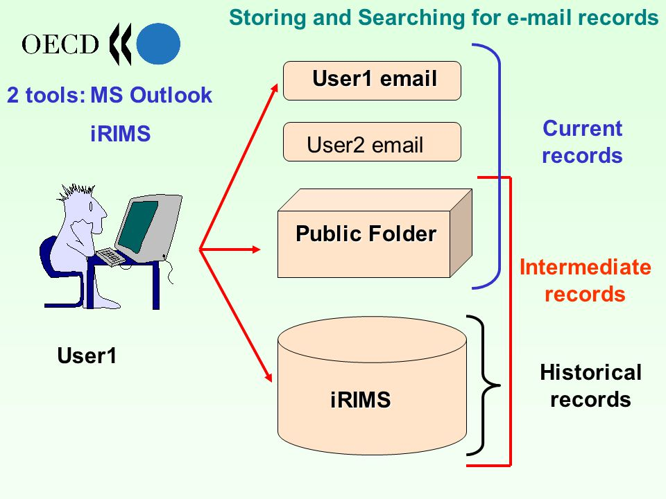 iRIMS Public Folder User2  User1  Current records Intermediate records Historical records User1 Storing and Searching for  records 2 tools:MS Outlook iRIMS