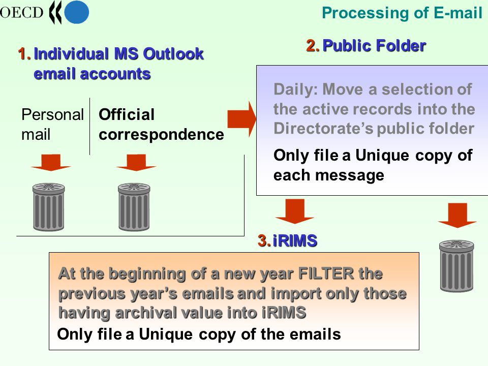 Official correspondence Personal mail Individual MS Outlook  accounts Only file a Unique copy of the  s At the beginning of a new year FILTER the previous year's  s and import only those having archival value into iRIMS Only file a Unique copy of each message Daily: Move a selection of the active records into the Directorate's public folder iRIMS Public Folder Processing of  1.