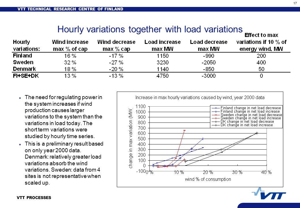 wind load sweden