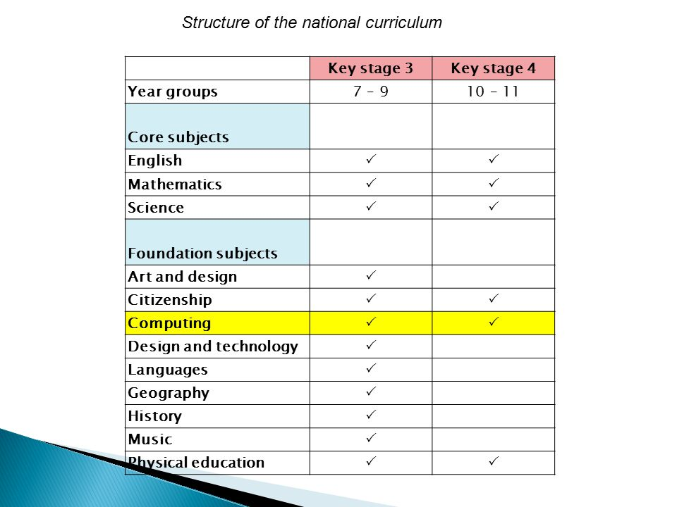 Key stage 3Key stage 4 Year groups7 – 910 – 11 Core subjects English  Mathematics  Science  Foundation subjects Art and design  Citizenship  Computing  Design and technology  Languages  Geography  History  Music  Physical education  Structure of the national curriculum