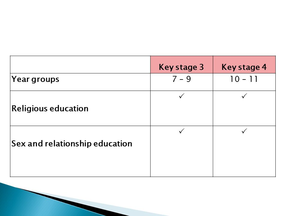 Key stage 3Key stage 4 Year groups7 – 910 – 11 Religious education  Sex and relationship education 