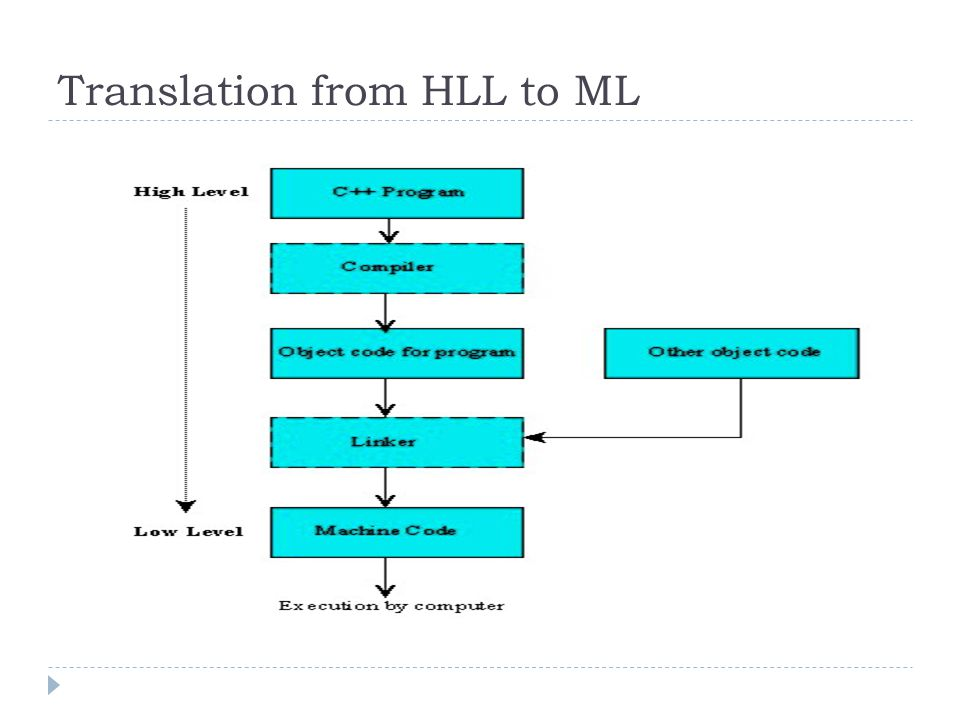 Compiler  Instructions written in high-level language also must be translated to machine language instructions :  Compiler does this  Generally one to many translation : One HL instruction is mapped to many ML instruction.