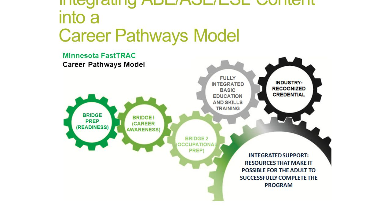 Integrating ABE/ASE/ESL Content into a Career Pathways Model Minnesota FastTRAC Career Pathways Model