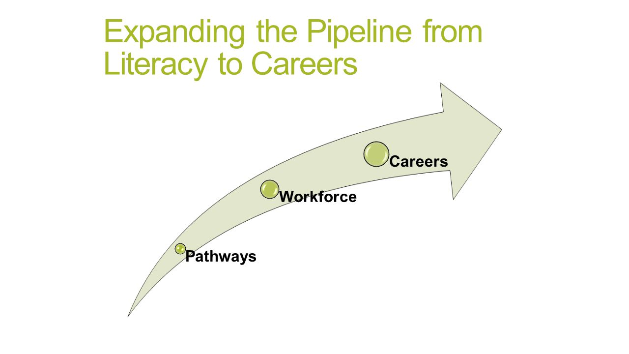 Expanding the Pipeline from Literacy to Careers Pathways Workforce Careers