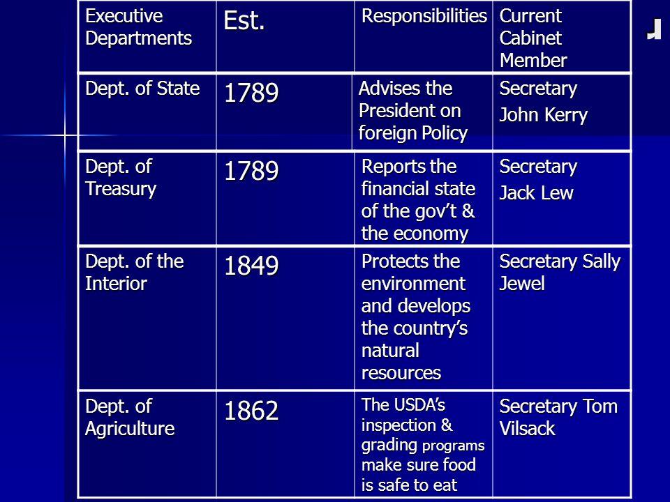 Cabinet Positions Responsibilities - thesecretconsul.com