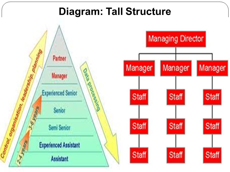 Diagram: Tall Structure