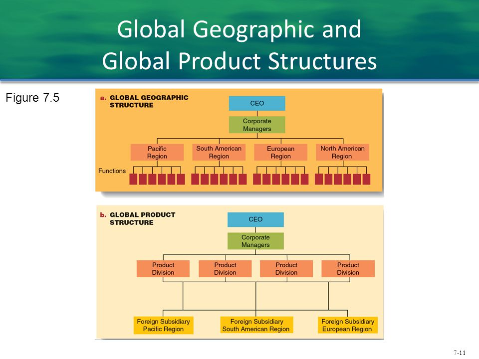 7-11 Global Geographic and Global Product Structures Figure 7.5