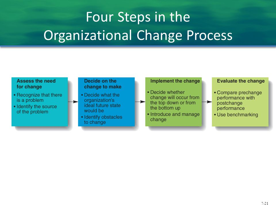 7-21 Four Steps in the Organizational Change Process