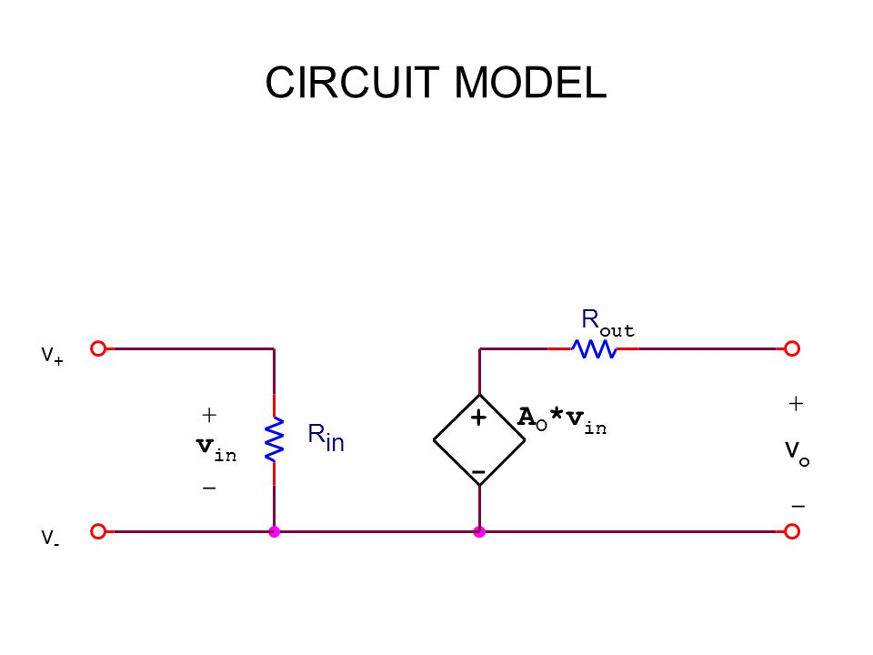 CIRCUIT MODEL vo + v+v+ - v-v- - v in R out + A O *v in + vovo - R in