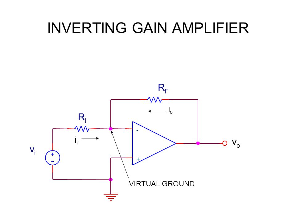 INVERTING GAIN AMPLIFIER RFRF vovo + - vivi RIRI VIRTUAL GROUND ioio i