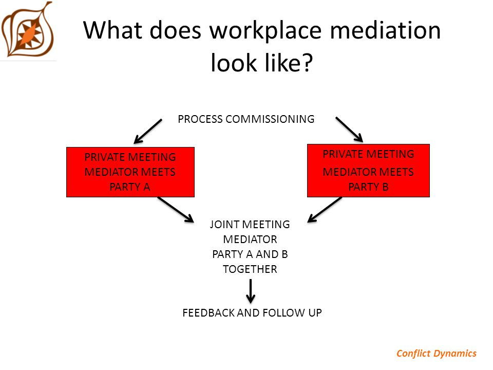 What does workplace mediation look like.