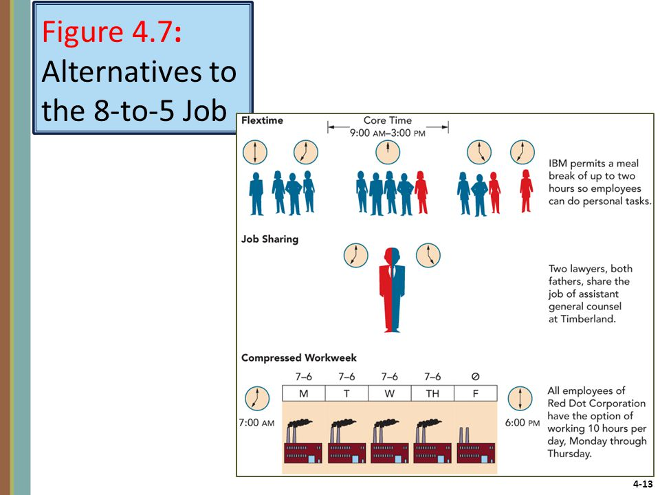 4-13 Figure 4.7: Alternatives to the 8-to-5 Job