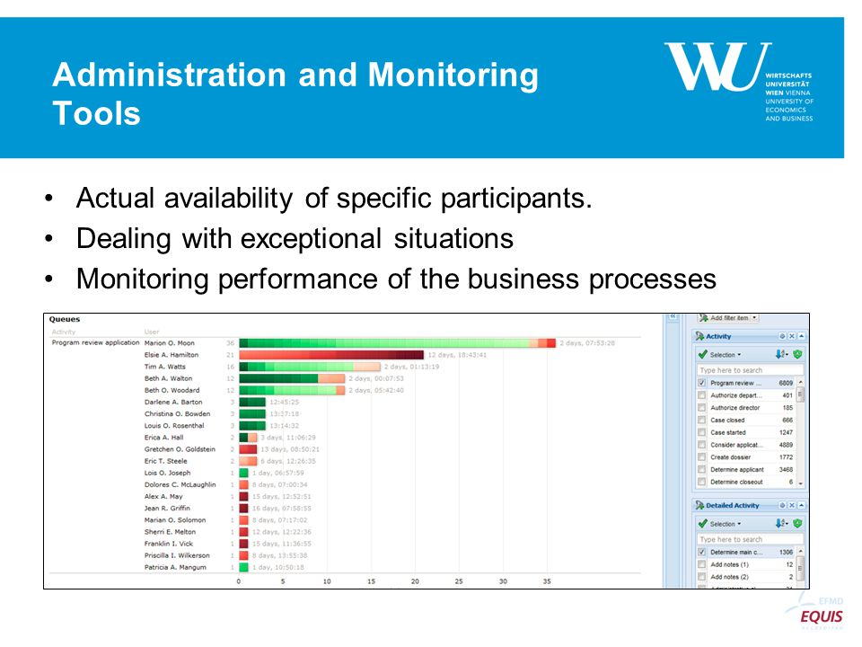 Administration and Monitoring Tools Actual availability of specific participants.
