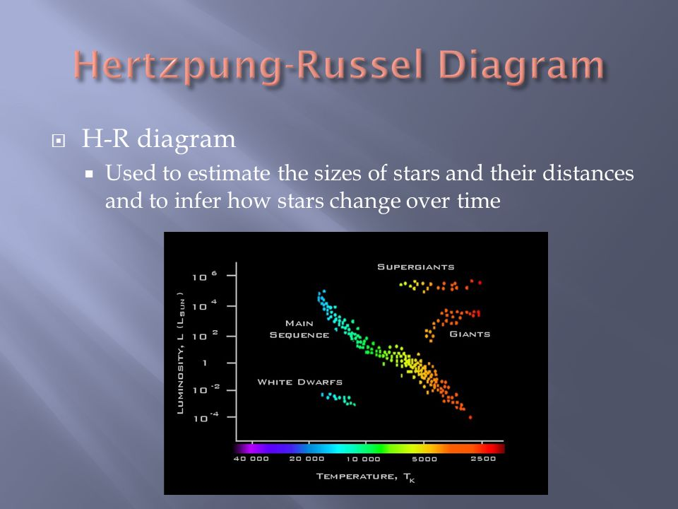  H-R diagram  Used to estimate the sizes of stars and their distances and to infer how stars change over time