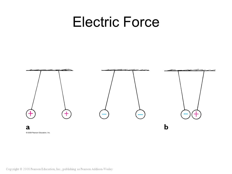 Copyright © 2008 Pearson Education, Inc., publishing as Pearson Addison-Wesley Electric Force