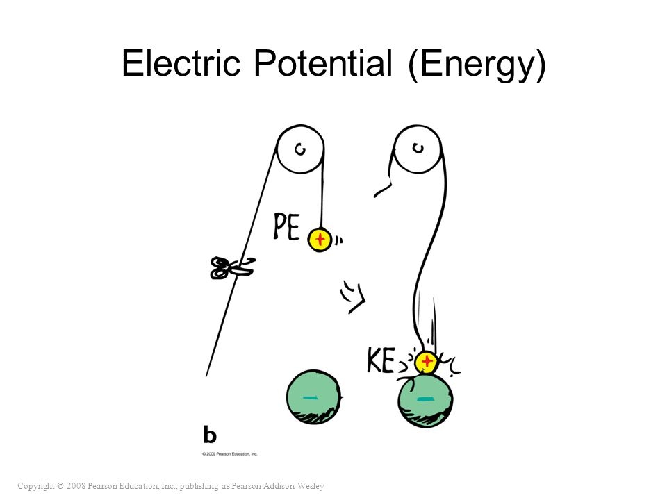 Copyright © 2008 Pearson Education, Inc., publishing as Pearson Addison-Wesley Electric Potential (Energy)