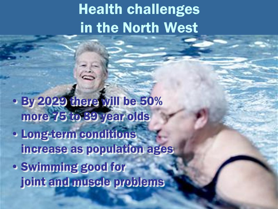 Aquatics and health Health challenges in the North West By 2029 there will be 50% more 75 to 89 year oldsBy 2029 there will be 50% more 75 to 89 year olds Long-term conditions increase as population agesLong-term conditions increase as population ages Swimming good for joint and muscle problemsSwimming good for joint and muscle problems By 2029 there will be 50% more 75 to 89 year oldsBy 2029 there will be 50% more 75 to 89 year olds Long-term conditions increase as population agesLong-term conditions increase as population ages Swimming good for joint and muscle problemsSwimming good for joint and muscle problems
