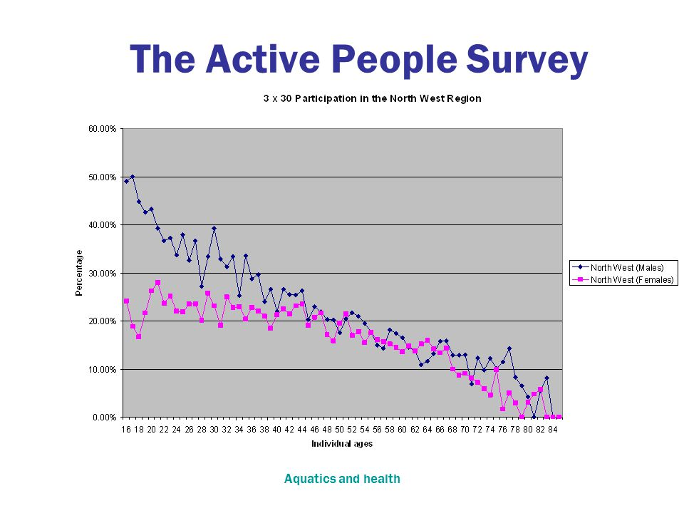 Aquatics and health The Active People Survey