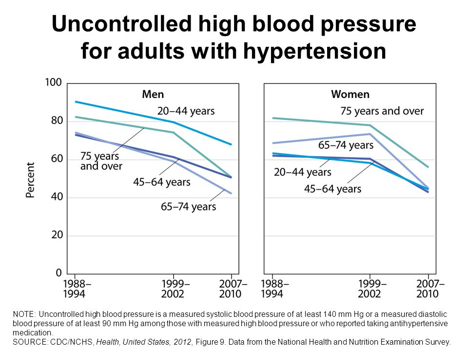 Uncontrolled high blood pressure for adults with hypertension NOTE: Uncontrolled high blood pressure is a measured systolic blood pressure of at least 140 mm Hg or a measured diastolic blood pressure of at least 90 mm Hg among those with measured high blood pressure or who reported taking antihypertensive medication.