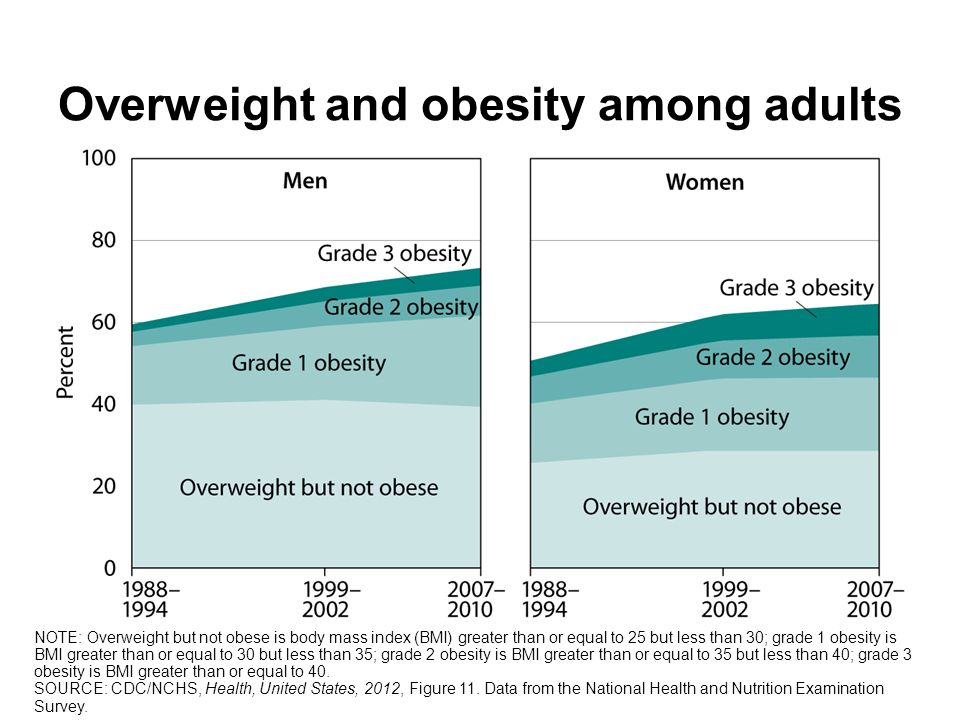 Overweight and obesity among adults NOTE: Overweight but not obese is body mass index (BMI) greater than or equal to 25 but less than 30; grade 1 obesity is BMI greater than or equal to 30 but less than 35; grade 2 obesity is BMI greater than or equal to 35 but less than 40; grade 3 obesity is BMI greater than or equal to 40.