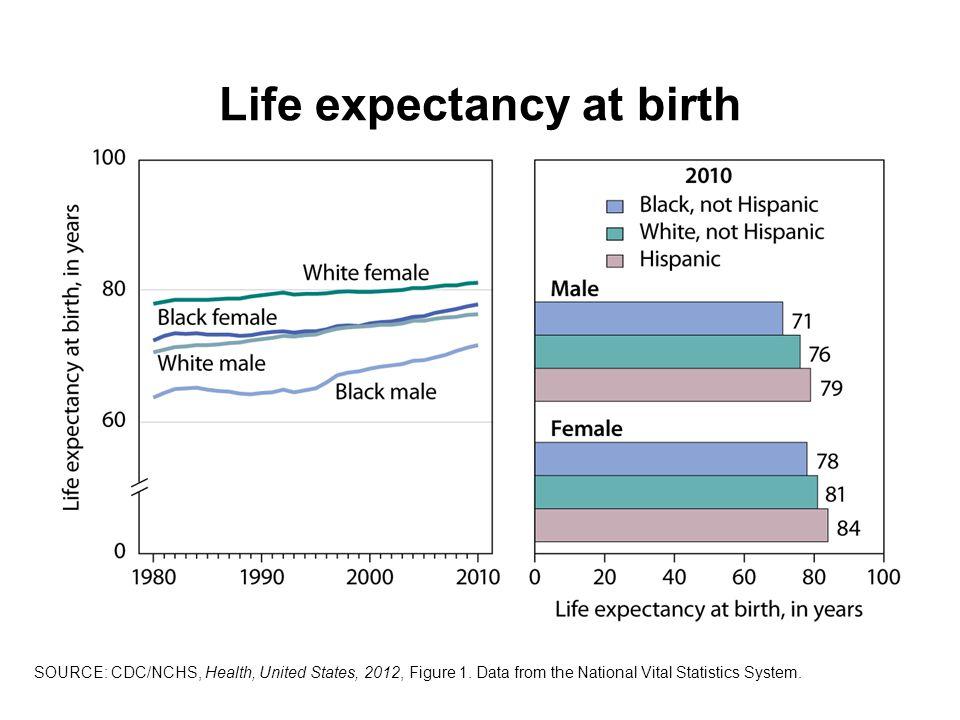 Life expectancy at birth SOURCE: CDC/NCHS, Health, United States, 2012, Figure 1.