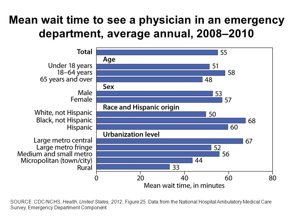 Mean wait time to see a physician in an emergency department, average annual, 2008–2010 SOURCE: CDC/NCHS, Health, United States, 2012, Figure 25.