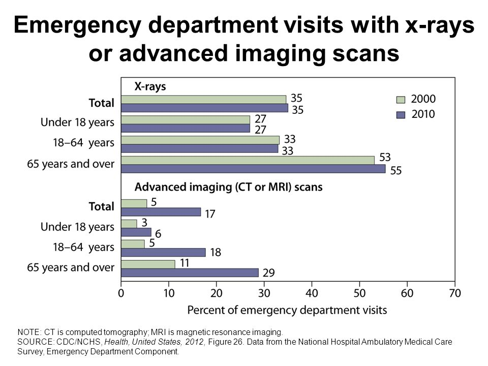 Emergency department visits with x-rays or advanced imaging scans NOTE: CT is computed tomography; MRI is magnetic resonance imaging.