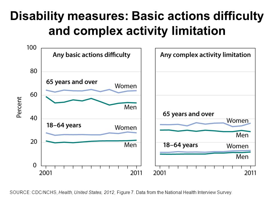 Disability measures: Basic actions difficulty and complex activity limitation SOURCE: CDC/NCHS, Health, United States, 2012, Figure 7.