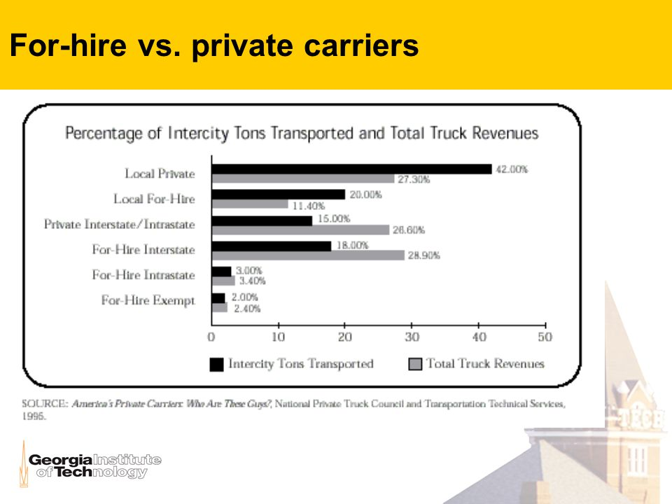 For-hire vs. private carriers
