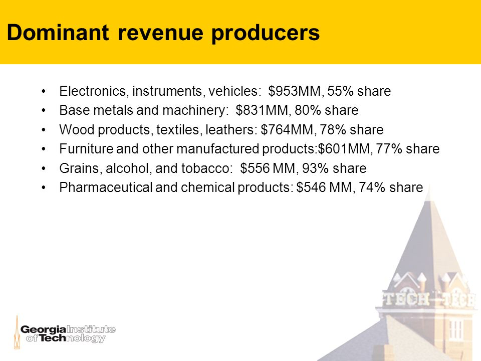 Dominant revenue producers Electronics, instruments, vehicles: $953MM, 55% share Base metals and machinery: $831MM, 80% share Wood products, textiles, leathers: $764MM, 78% share Furniture and other manufactured products:$601MM, 77% share Grains, alcohol, and tobacco: $556 MM, 93% share Pharmaceutical and chemical products: $546 MM, 74% share