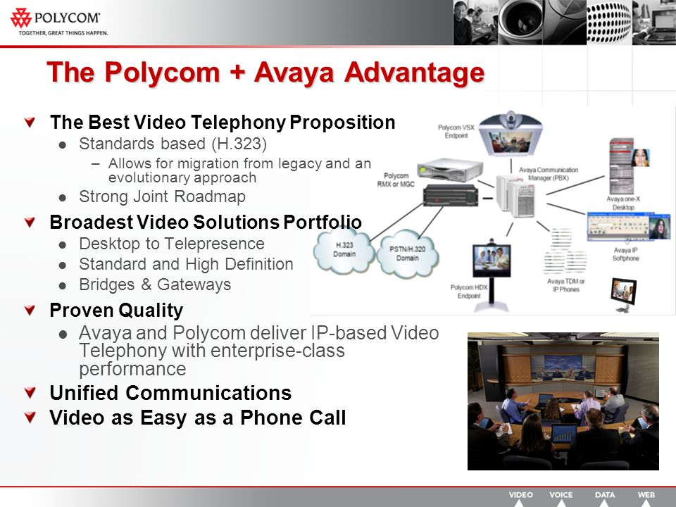 The Polycom + Avaya Advantage The Best Video Telephony Proposition Standards based (H.323) –Allows for migration from legacy and an evolutionary approach Strong Joint Roadmap Broadest Video Solutions Portfolio Desktop to Telepresence Standard and High Definition Bridges & Gateways Proven Quality Avaya and Polycom deliver IP-based Video Telephony with enterprise-class performance Unified Communications Video as Easy as a Phone Call