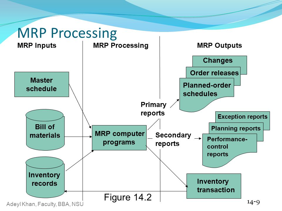 sap mrp process details 1 what is mrp 4 planning process 5 lot sizing procedure material requirements planning 1 sap mrp - materials.